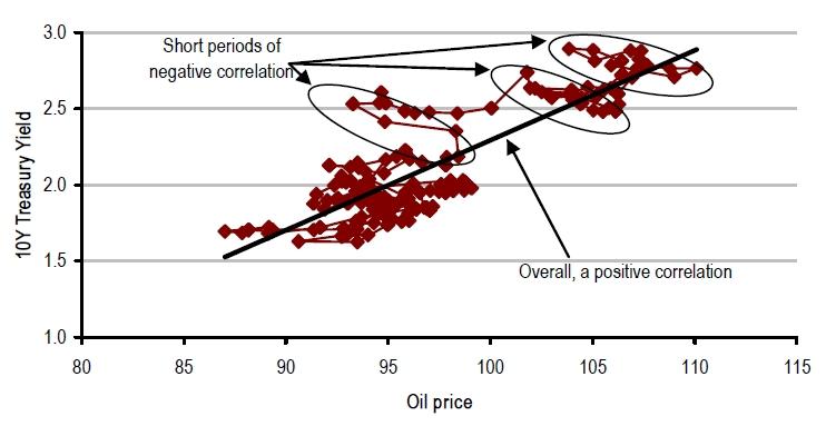 Σχέση μεταξύ ομολόγων και πετρελαίου σε περίοδο κρίσης