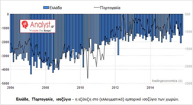 ΓΡΑΦΗΜΑ - Ελλάδα, Πορτογαλία, εμπορικό ισοζύγιο, σύγκριση