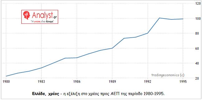 ΓΡΑΦΗΜΑ - Ελλάδα, χρέος, 1980-1995