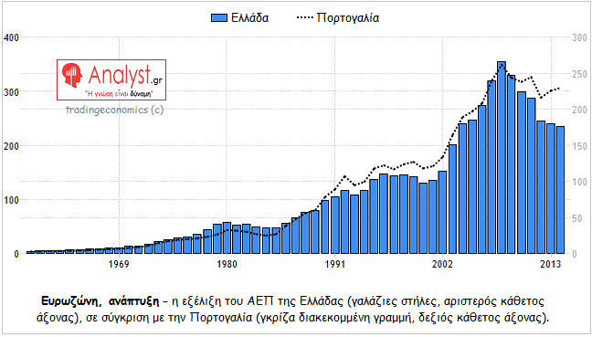 ΓΡΑΦΗΜΑ - Ελλάδα, Πορτογαλία, ΑΕΠ