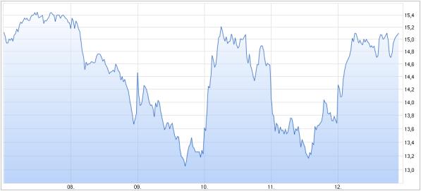 ΓΡΑΦΗΜΑ - Deutsche bank, διακυμάνσεις