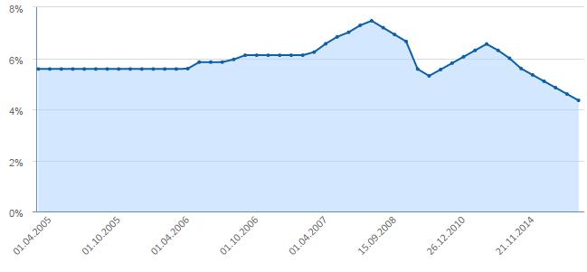 Η ΠΟΡΕΙΑ ΤΟΥ ΒΑΣΙΚΟΥ ΕΠΙΤΟΚΙΟΥ ΤΟΥ ΓΟΥΑΝ 2005-2016.