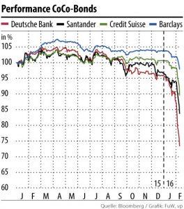 Τραπεζική καταιγίδα