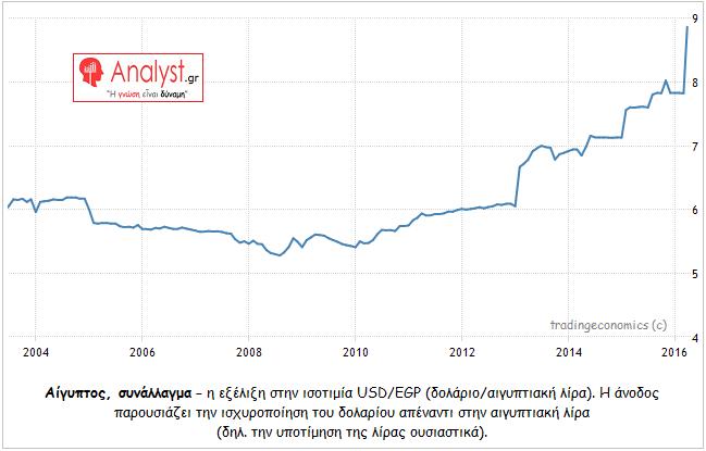 ΓΡΑΦΗΜΑ - Αίγυπτος, συνάλλαγμα, η εξέλιξη στην ισοτιμία USD-EGP