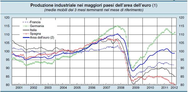 ΓΡΑΦΗΜΑ - Ιταλία, βιομηχανική παραγωγή