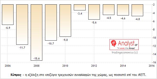 ΓΡΑΦΗΜΑ - Κύπρος, ισοζύγιο τρεχουσών συναλλαγών