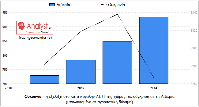 ΓΡΑΦΗΜΑ - Ουκρανία, Λιβερία, κατά κεφαλήν ΑΕΠ, σύγκριση