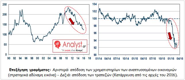 ΓΡΑΦΗΜΑ - αναπτυσσόμενες αγορές, οικονομικά μεγέθη, τράπεζες