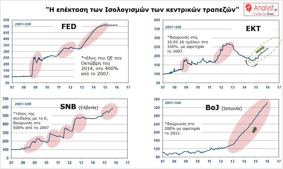 ΓΡΑΦΗΜΑ - η επέκταση των Ισολογισμών των κεντρικών τραπεζών