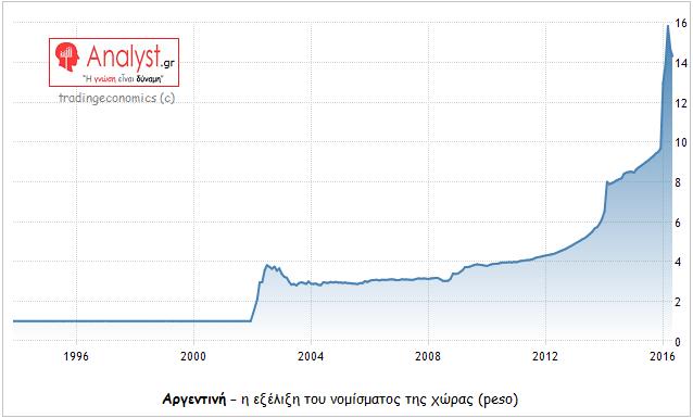 ΓΡΑΦΗΜΑ - Αργεντινή, η εξέλιξη του νομίσματος της χώρας