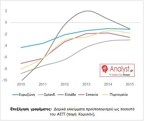 ΓΡΑΦΗΜΑ - Δομικά ελλείμματα προϋπολογισμού ως ποσοστό του ΑΕΠ
