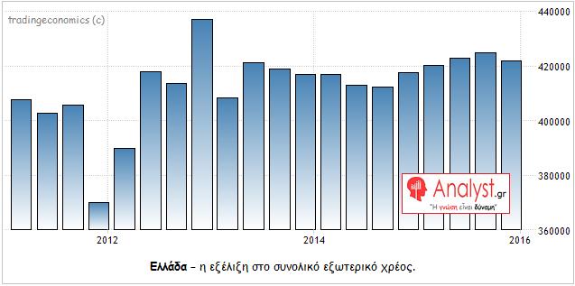 ΓΡΑΦΗΜΑ - Ελλάδα, εξωτερικό χρέος Τα ερωτηματικά της δραχμής