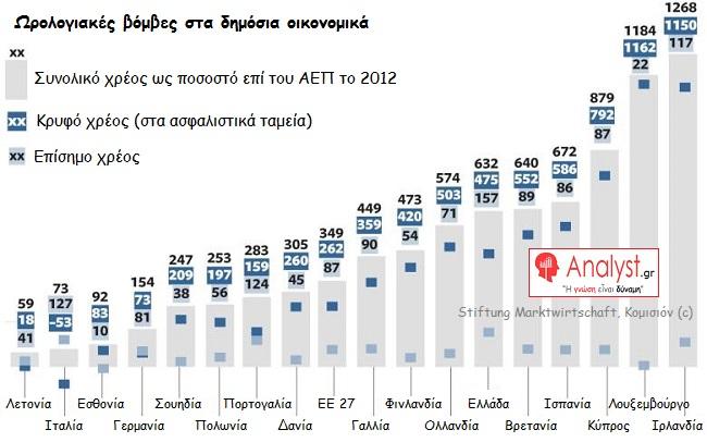 ΓΡΑΦΗΜΑ - Ευρώπη, συνολικό χρέος ως ποσοστό επί του ΑΕΠ το 2012, Κρυφό χρέος, Επίσημο χρέος