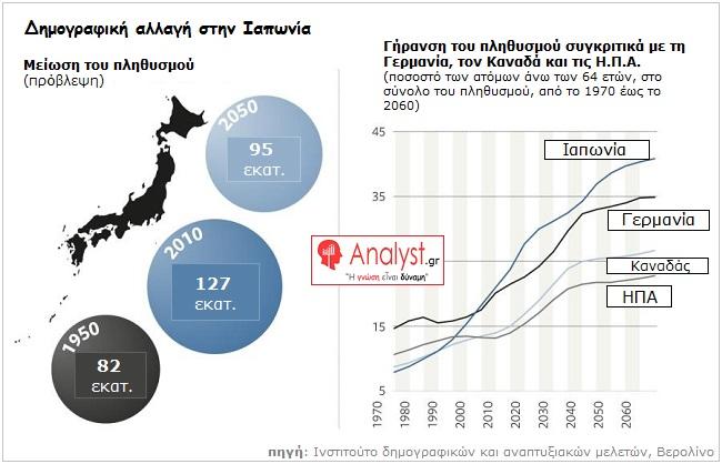 ΓΡΑΦΗΜΑ - Ιαπωνία, δημογραφική αλλαγή στην Ιαπωνία.
