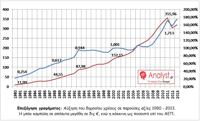 ΓΡΑΦΗΜΑ - αύξηση του δημοσίου χρέους σε παρούσες αξίες 1980 - 2013