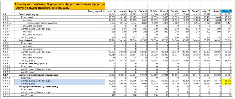 EXTRAS - Ανάλυση χαρτοφυλακίου νομισματικών χρηματοπιστωτικών ιδρυμάτων