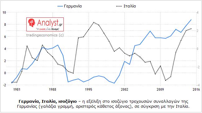 ΓΡΑΦΗΜΑ - Γερμανία, Ιταλία, σύγκριση, ισοζύγιο τρεχουσών συναλλαγών