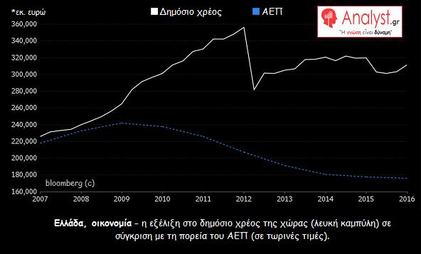 ΓΡΑΦΗΜΑ - Ελλάδα, χρέος, ΑΕΠ