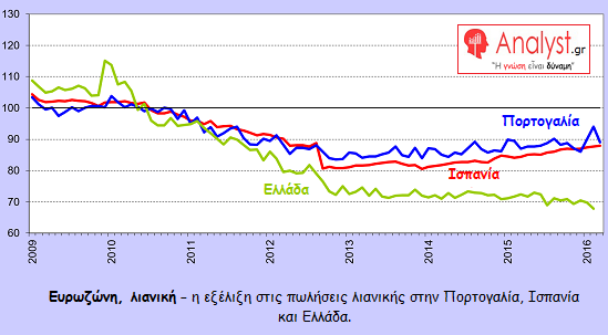 ΓΡΑΦΗΜΑ - Ευρωζώνη, πωλήσεις λιανικής, Ελλάδα