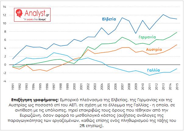 ΓΡΑΦΗΜΑ - Εμπορικό πλεόνασμα της Ελβετίας, της Γερμανίας και της Αυστρίας ως ποσοστό επί του ΑΕΠ