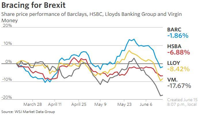Το μεγαλύτερο πρόβλημα τυχόν εξόδου της Βρετανίας από την ΕΕ θα το αντιμετωπίσουν οι τράπεζες - ενώ η αδυναμία της στερλίνας ίσως προκαλέσει την άνοδο των επιτοκίων