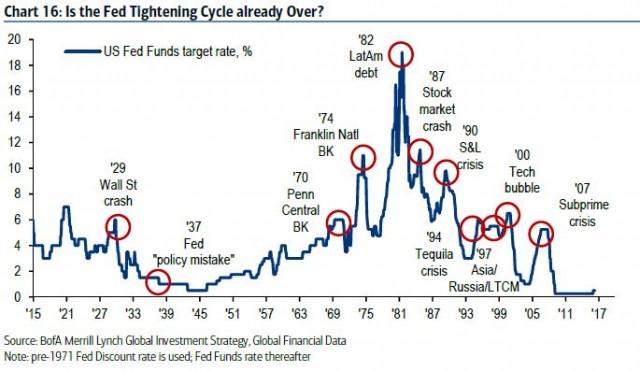 Η Fed έχει χάσει το νομισματικό έλεγχο - την τελευταία φορά που τα γερμανικά επιτόκια ήταν αρνητικά ακολούθησε υπερπληθωρισμός - το ΔΝΤ, η κινεζική βόμβα χρέους και η Ν. Κορέα