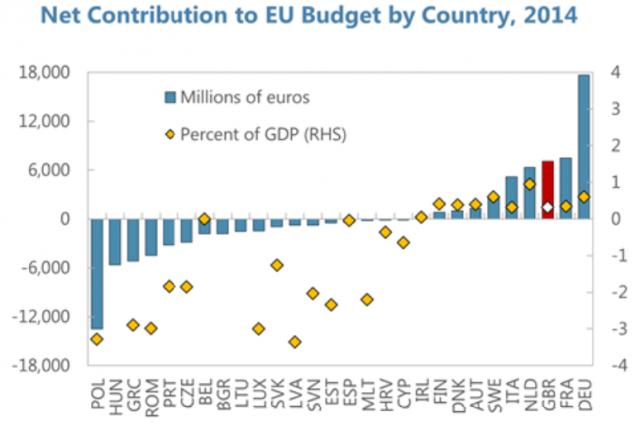 Το βρετανικό δημοψήφισμα έχει επίσης σχέση με χρήματα - ενώ το χρηματιστηριακό κλίμα στην Ευρώπη έχει αλλάξει ριζικά, μετά τη δολοφονία της νεαρής βουλευτού