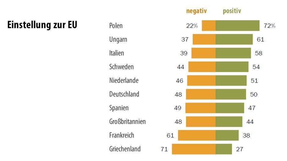 Κίνδυνος εμφυλίου πολέμου στη Γαλλία, στην οποία μόλις το 38% τοποθετούνται πλέον θετικά για την Ευρώπη, από 55% το 2014 - πρώτη σε αρνητικές απόψεις για την ΕΕ η Ελλάδα
