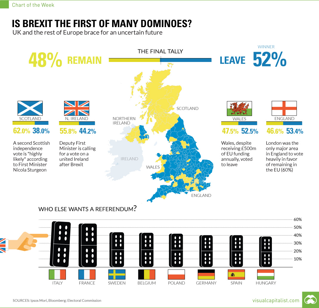 BREXIT, FREXIT, ITEXIT, NEXIT..... Οι Βρετανοί στήριξαν την απόφαση τους αφενός μεν στην απέχθεια τους για την πολιτική των ελίτ, κυρίως όμως στη αποστροφή τους για τη γερμανική ΕΕ