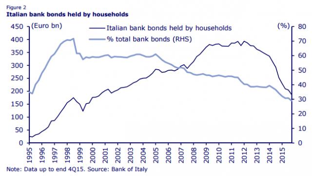 Για να θέλει ο κ. Renzi να αποφύγει τον τραπεζικό πανικό (Bank runs), χορηγώντας 150 δις € έκτακτη βοήθεια στις ιταλικές τράπεζες, σημαίνει πως είναι πράγματι χρεοκοπημένες