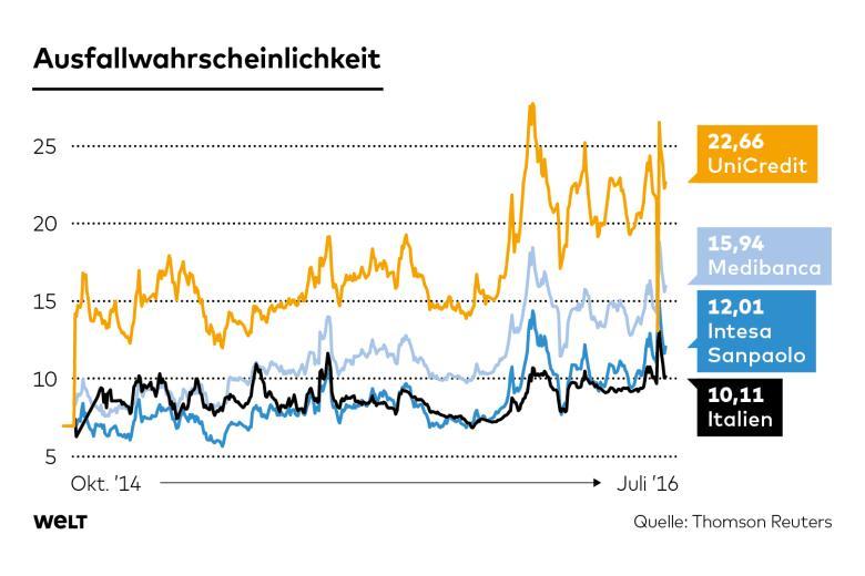 Η Ιταλία θεωρείται το νούμερο ένα πρόβλημα της Ευρωζώνης - με το ρίσκο χρεοκοπίας τόσο της χώρας, όσο και των τραπεζών της που χρειάζονται τουλάχιστον 565 δις €, να αυξάνεται συνεχώς