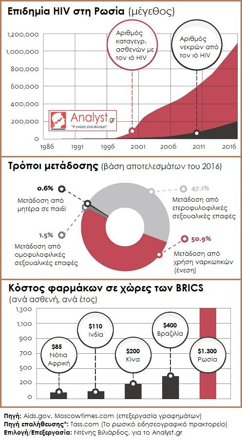 DV-Ρωσία-AIDS-HIV