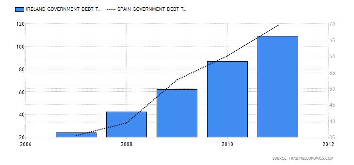 Το τοξικό ελληνικό δίλημμα. Στην Ελλάδα αντιμετωπίσαμε από την αρχή μία κρίση δημοσίου χρέους, με την έννοια πως το κράτος ήταν αυτό που υπερχρεώθηκε.