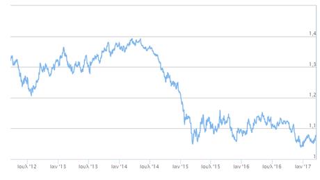 Η αρνητική σχέση δολαρίου πετρελαίου