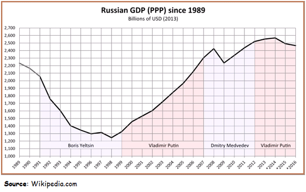 russian.gdp.since.1989