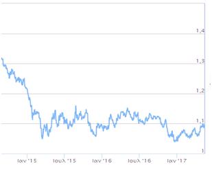 isotimia.euro.dollar.2