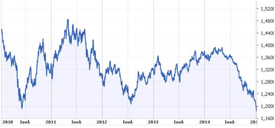 isotimia.euro.dollar