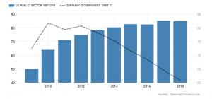 Εξέλιξη δημοσίου χρέους Μ. Βρετανίας και Γερμανίας