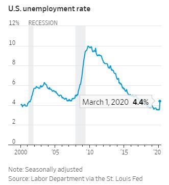 ΗΠΑ - Δείκτης ανεργίας, τώρα και το 2009 - Ντένης Βιλιάρδος, Analyst.gr