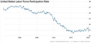 ΗΠΑ - Ποσοστό συμμετοχής στην αγορά εργασίας - Ντένης Βιλιάρδος, Analyst.gr